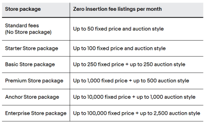 Zero Insertion Fee Listings