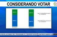 La intención de acudir a las urnas ha bajado, según encuesta Mark Penn