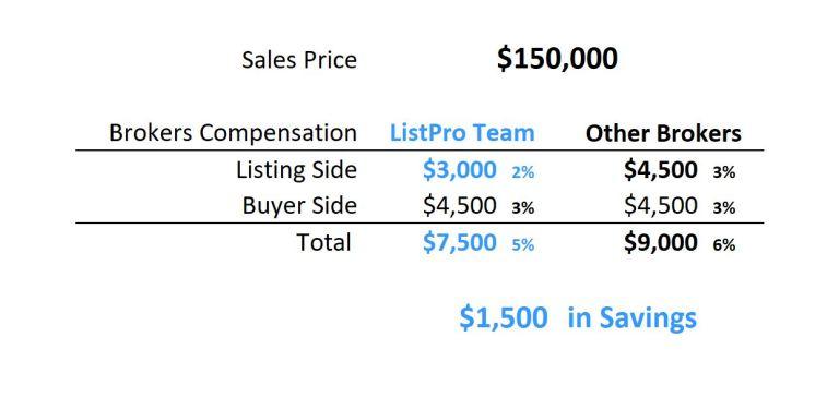 $150,000 Savings Table 2%