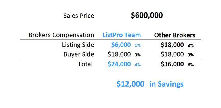 $600,000 Savings Table 1%