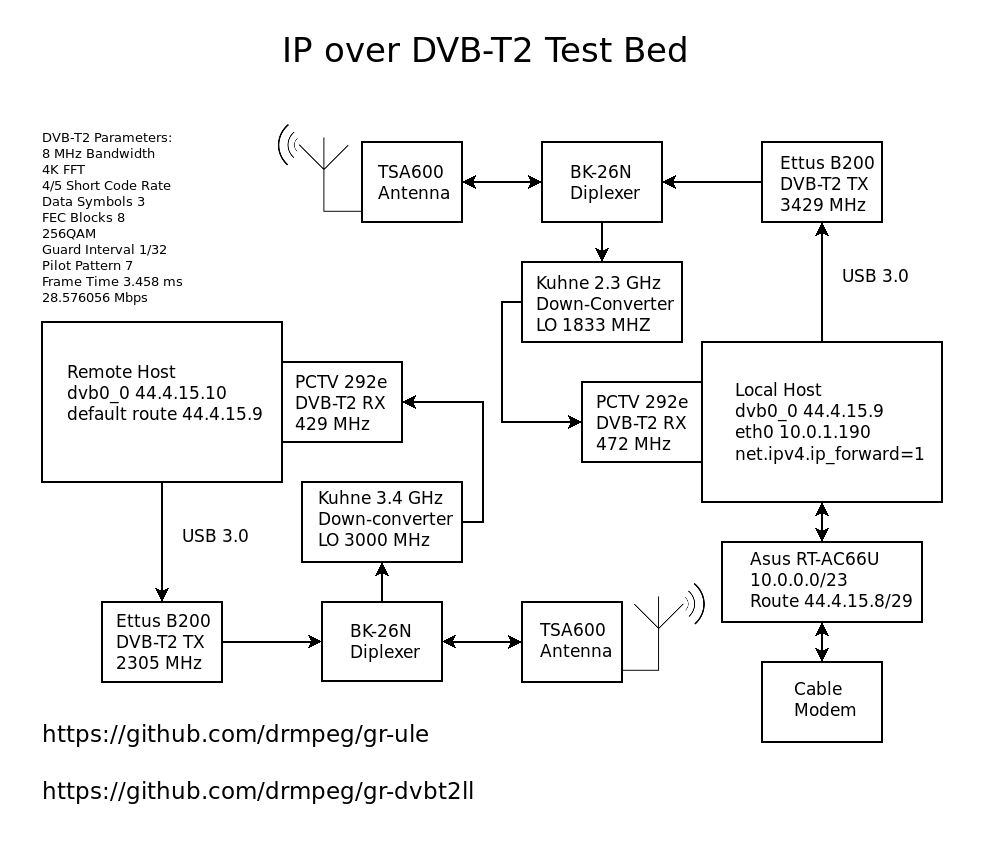 hight resolution of here s the block diagram ip over dvb t2