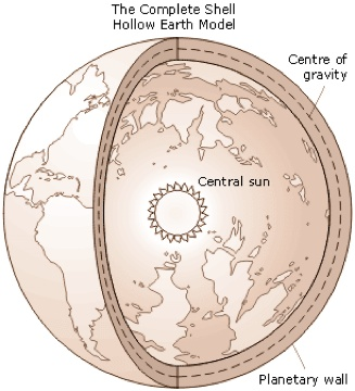 Hollow Earth Complete Shell Model