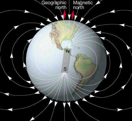 Earth Magnetic Field-Jj-001