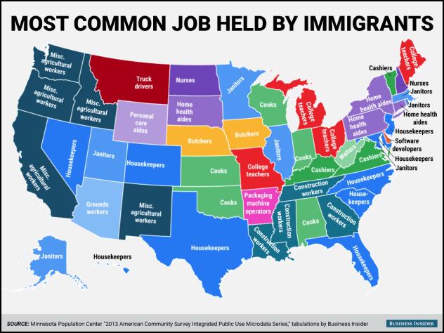 US Immigrant Jobs