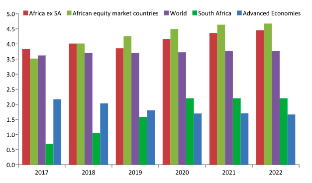Why You Should Invest In Africa