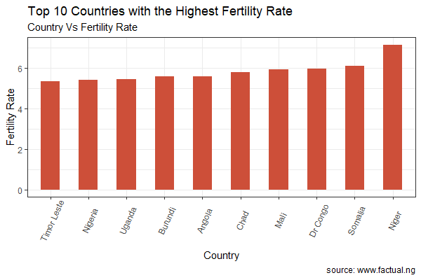 African Countries With The Highest Fertility Rates In 2018