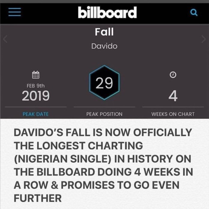 Davido's 'Fall' Becomes Longest Charting Nigerian Song in Billboard History