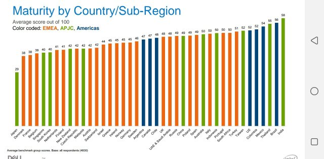 South Africa Ranked 9th More Digitally Mature Country in the World