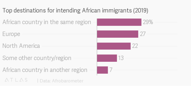 The Most Common Destination for African Immigrants is Neither Europe nor North America