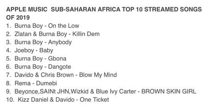 Burna Boy Dominate Top 10 Most Played Songs of 2019 in Sub-saharan Africa