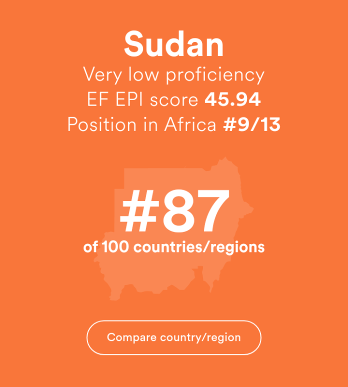 English Proficiency in Sudan