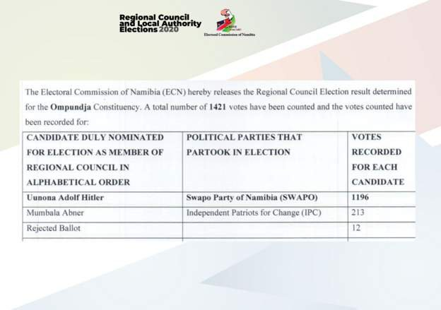Man Named Adolf Hitler Elected Councilor in Namibia