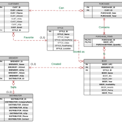 Erd Entity Relationship Diagram Examples Honeywell Aquastat L6006a Wiring Diagrams Made Easy With Lucidchart  Lita Blog