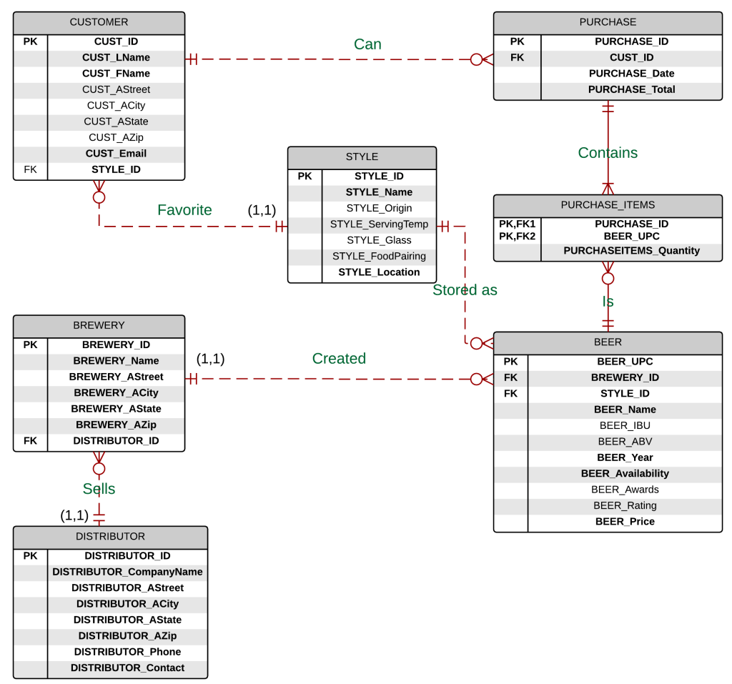 erd entity relationship diagram examples 2002 toyota camry engine diagrams made easy with lucidchart  lita blog