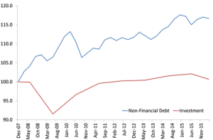 global-debt-and-investment