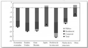 3-desaceleracion inversiones