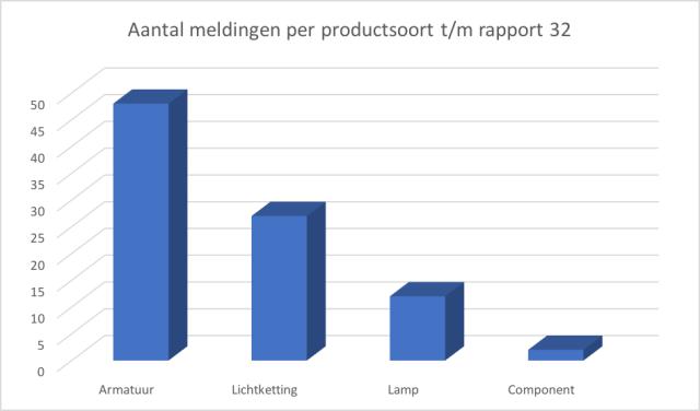 Productveiligheid en verlichting