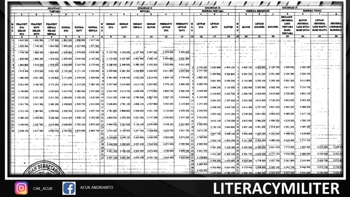 tabel gaji tni