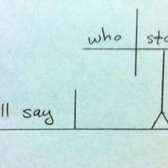 Diagramming Sentences Diagram 97 Jeep Tj Radio Wiring Interrogatives Literal Minded