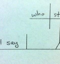 tree diagram adjective phrase [ 2398 x 952 Pixel ]