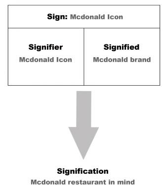 Saussure and McDonald's.jpg