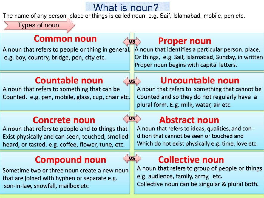 definition and types of noun