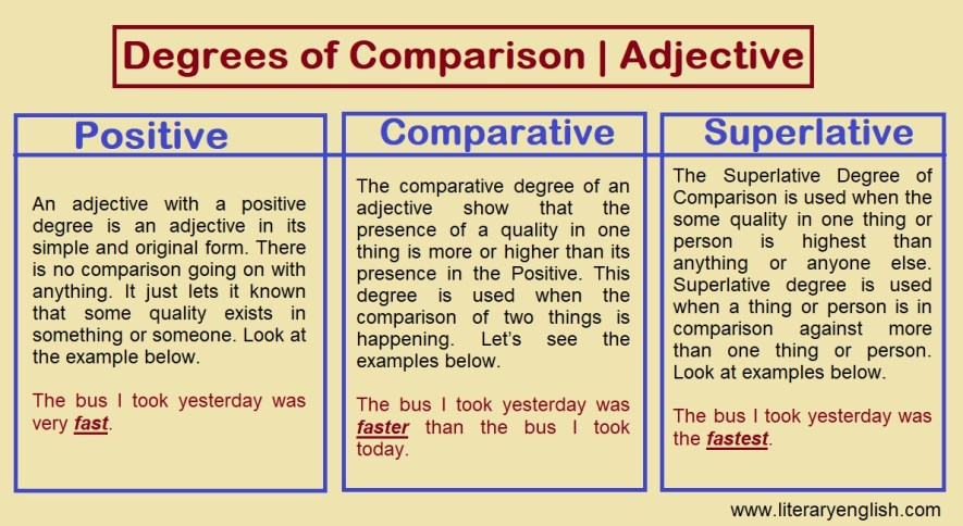 Degrees of comparison | Degrees of adjective