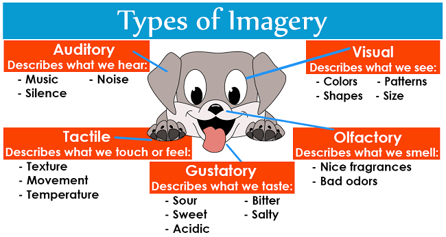 Imagery Definition And Examples LiteraryTerms Net