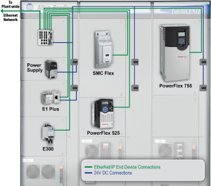 Rockwell Automation  IntelliCENTER EtherNetIP Solutions