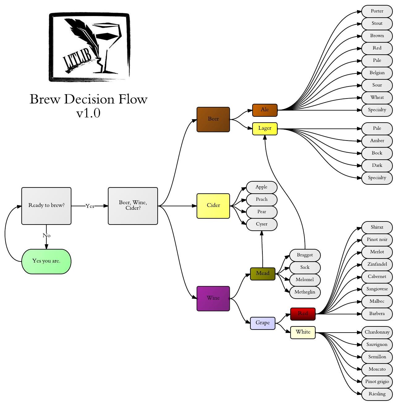 process flow chart word 2013