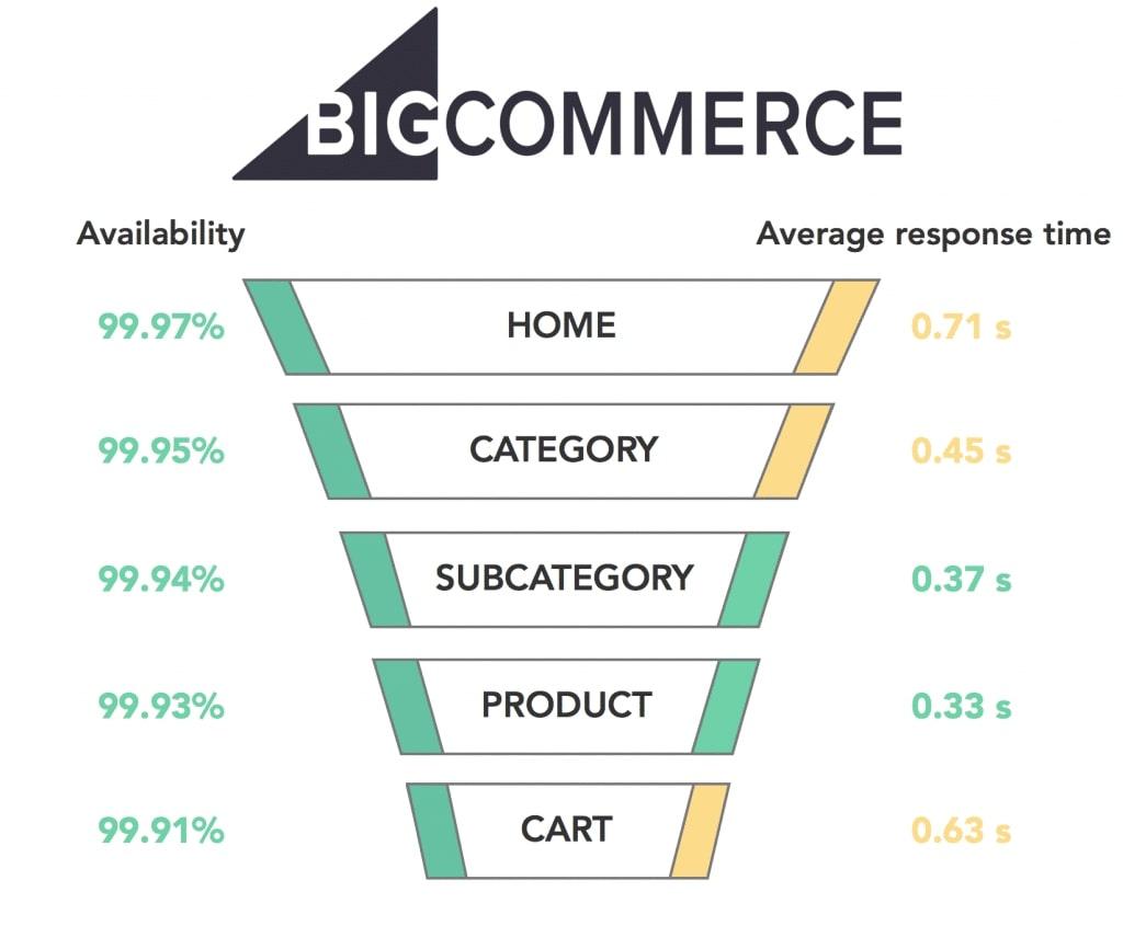 bigcommerce site speed
