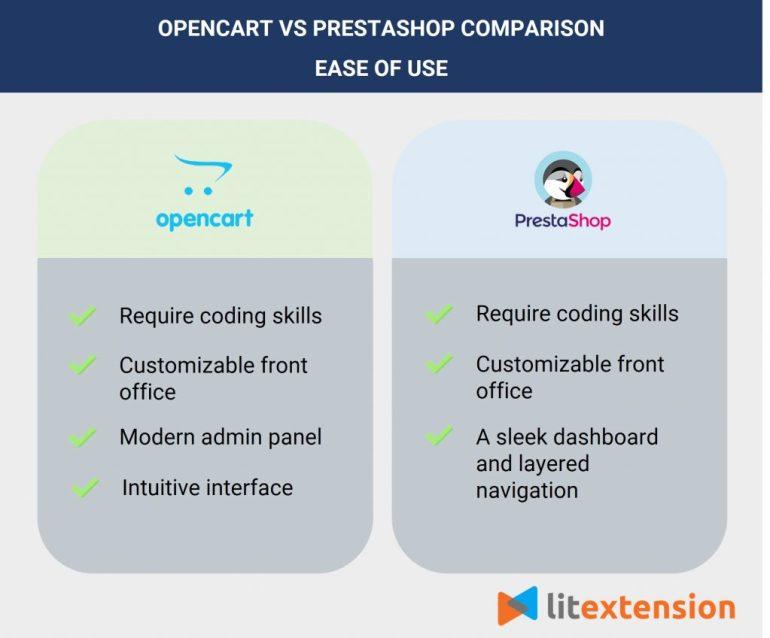 OpenCart vs PrestaShop - ease of use