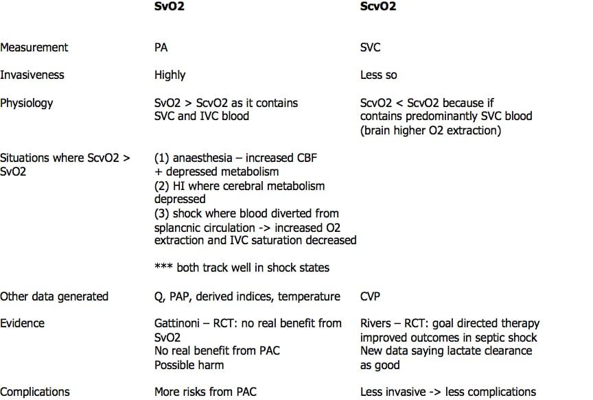 SvO2 vs ScvO2  LITFL  CCC