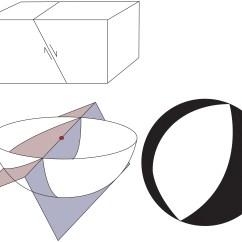 Strike Slip Fault Block Diagram Club Car Wiring Dynamics 101 Lithics