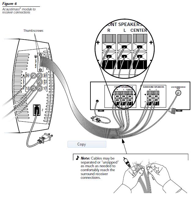 Connexion pour 5.1 de chez Bose 6 Séries III Acous