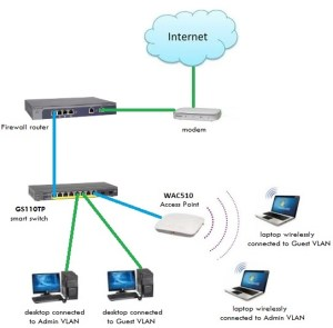 Facebook WiFi patibility Netgear WAC510  NETGEAR
