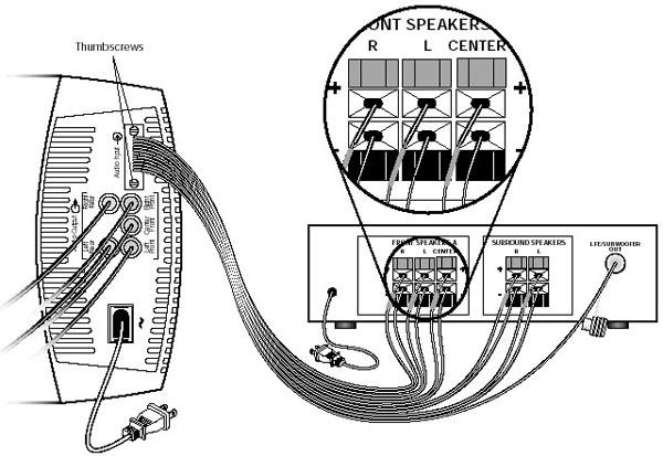 Résolu : Connexion du connecteur RCA d' Acoustimass 6