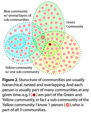 Community vs. Social Network - Lithium Community