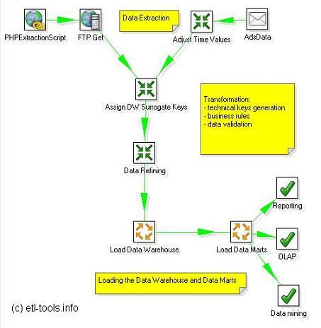 ETL - Extração, Transformação e Carga de Dados (4/5)