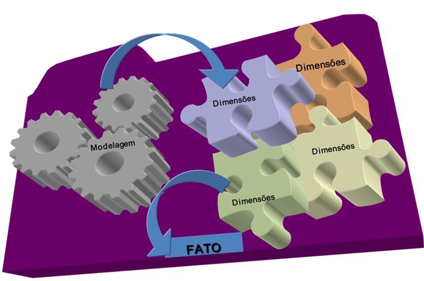 Modelagem Dimensional - Conceitos Básicos (3/6)