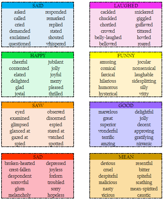 Vocabulary Use These Instead Littlebluefishschooling