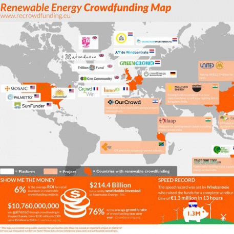"""""""Roof-less"""" Micro-investing in Renewables – For when you can't have panels, a wind turbine or hydro etc yourself…"""