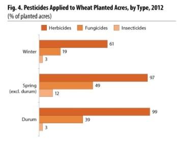 source: USDA http://www.nass.usda.gov/Surveys/Guide_to_NASS_Surveys/Chemical_Use/2012_Wheat_Highlights/index.asp#pesticide