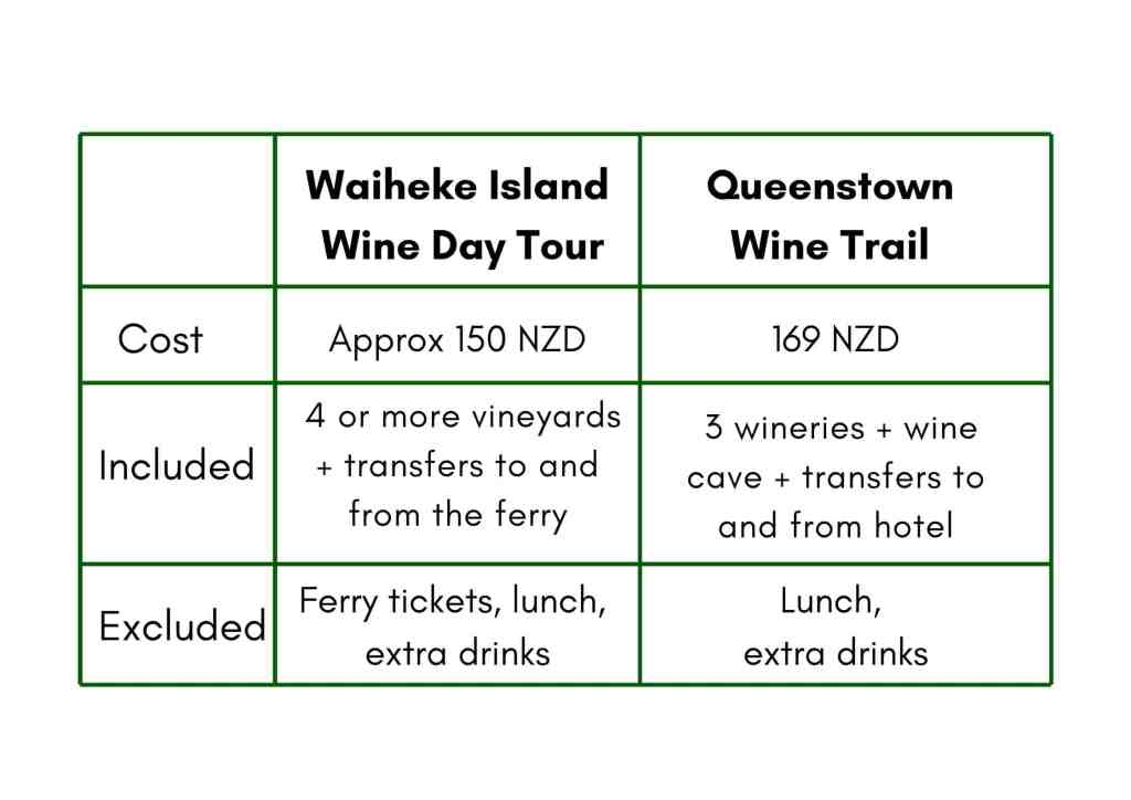 Cost graph of Waiheke Island and Central Otago wine tours