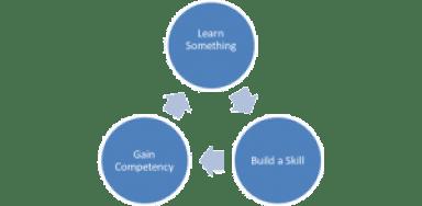 The Competency Loop gaining confidence littlemissblog.com