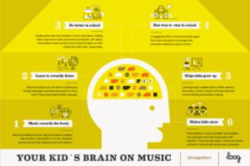 Kids Brain on Music from Loog Guitars littlemissblog.com