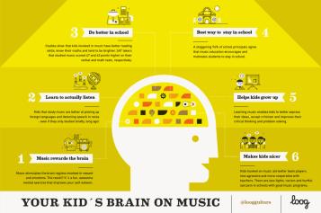 Kids Brain on Music from Loog Guitars littlemissblog.com