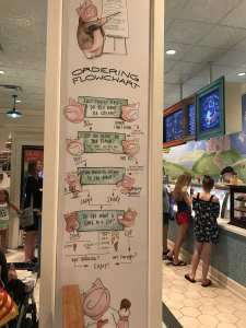 Order Flowchart for Ample Hills Creamery