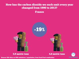 Change in carbon emissions per capita per person using minfigs 1990-2013 - France