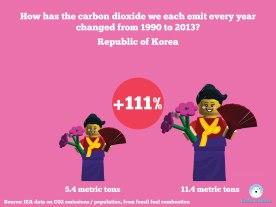 Change in carbon emissions per capita per person using minfigs 1990-2013 - Korea